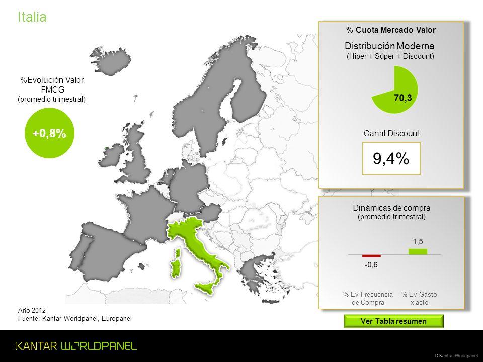 © Kantar Worldpanel Italia Año 2012 Fuente: Kantar Worldpanel, Europanel +0,8% % Ev Frecuencia de Compra % Ev Gasto x acto Distribución Moderna (Hiper + Súper + Discount) Canal Discount % Cuota Mercado Valor Dinámicas de compra (promedio trimestral) 9,4% %Evolución Valor FMCG (promedio trimestral) Ver Tabla resumen