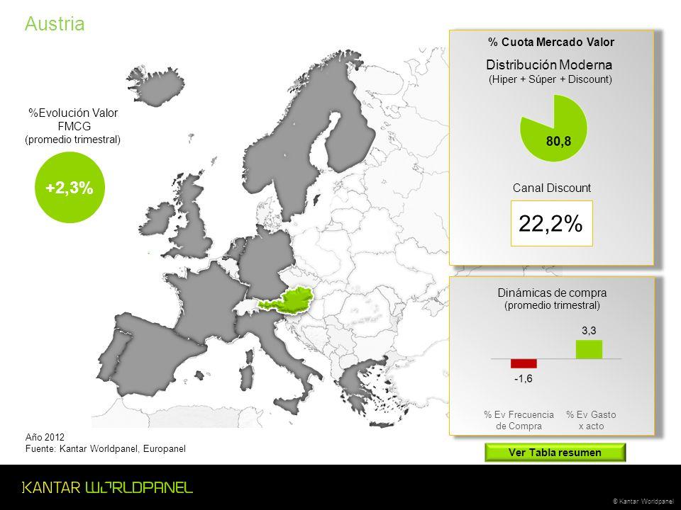© Kantar Worldpanel Austria Distribución Moderna (Hiper + Súper + Discount) Canal Discount 22,2% Año 2012 Fuente: Kantar Worldpanel, Europanel % Cuota Mercado Valor +2,3% Dinámicas de compra (promedio trimestral) % Ev Frecuencia de Compra % Ev Gasto x acto %Evolución Valor FMCG (promedio trimestral) Ver Tabla resumen
