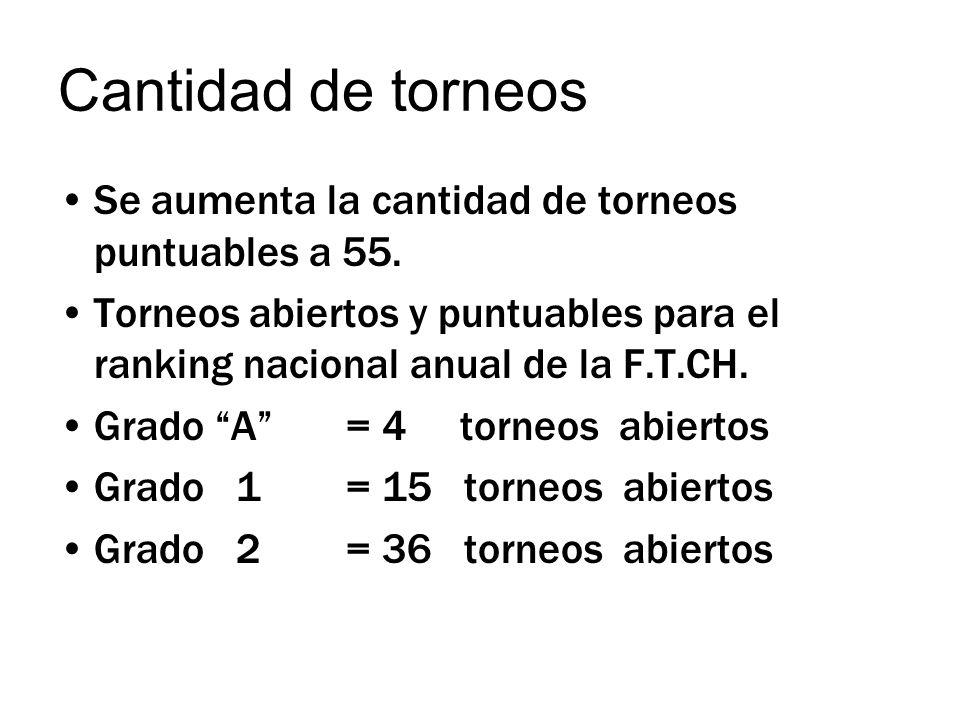 Cantidad de torneos Se aumenta la cantidad de torneos puntuables a 55.