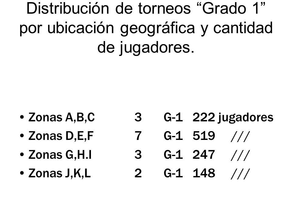 Distribución de torneos Grado 1 por ubicación geográfica y cantidad de jugadores.