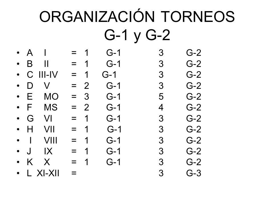 ORGANIZACIÓN TORNEOS G-1 y G-2 AI= 1 G-1 3 G-2 BII= 1 G-1 3 G-2 C III-IV = 1 G-1 3 G-2 DV= 2 G-1 3 G-2 EMO= 3 G-1 5 G-2 FMS= 2 G-1 4 G-2 GVI= 1 G-1 3 G-2 HVII= 1 G-1 3 G-2 IVIII= 1 G-1 3 G-2 JIX= 1 G-1 3 G-2 KX= 1 G-1 3 G-2 L XI-XII= 3 G-3