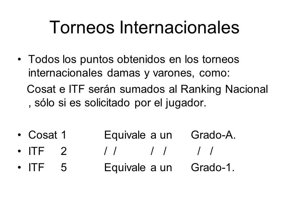 Torneos Internacionales Todos los puntos obtenidos en los torneos internacionales damas y varones, como: Cosat e ITF serán sumados al Ranking Nacional, sólo si es solicitado por el jugador.