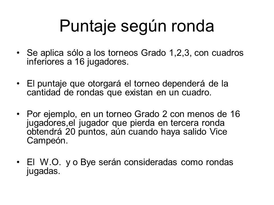 Puntaje según ronda Se aplica sólo a los torneos Grado 1,2,3, con cuadros inferiores a 16 jugadores.