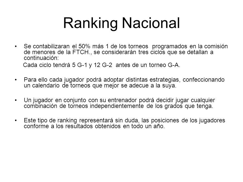 Ranking Nacional Se contabilizaran el 50% más 1 de los torneos programados en la comisión de menores de la FTCH., se considerarán tres ciclos que se detallan a continuación: Cada ciclo tendrá 5 G-1 y 12 G-2 antes de un torneo G-A.