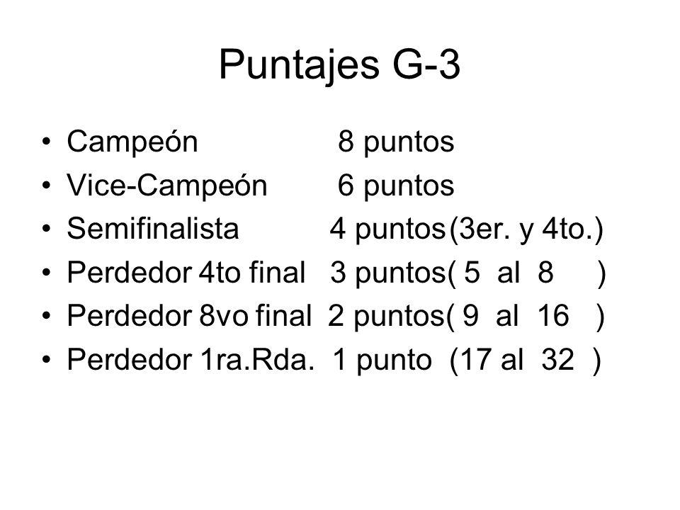 Puntajes G-3 Campeón 8 puntos Vice-Campeón 6 puntos Semifinalista 4 puntos(3er.