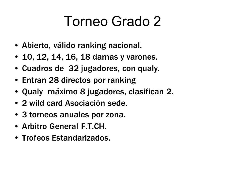 Torneo Grado 2 Abierto, válido ranking nacional. 10, 12, 14, 16, 18 damas y varones.