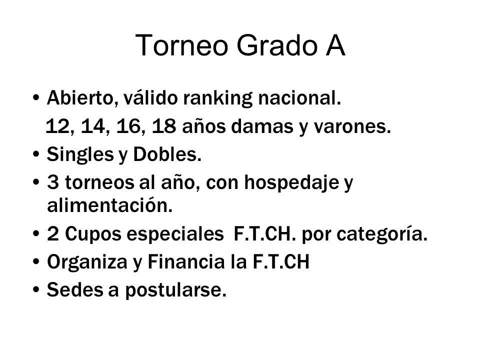 Torneo Grado A Abierto, válido ranking nacional. 12, 14, 16, 18 años damas y varones.