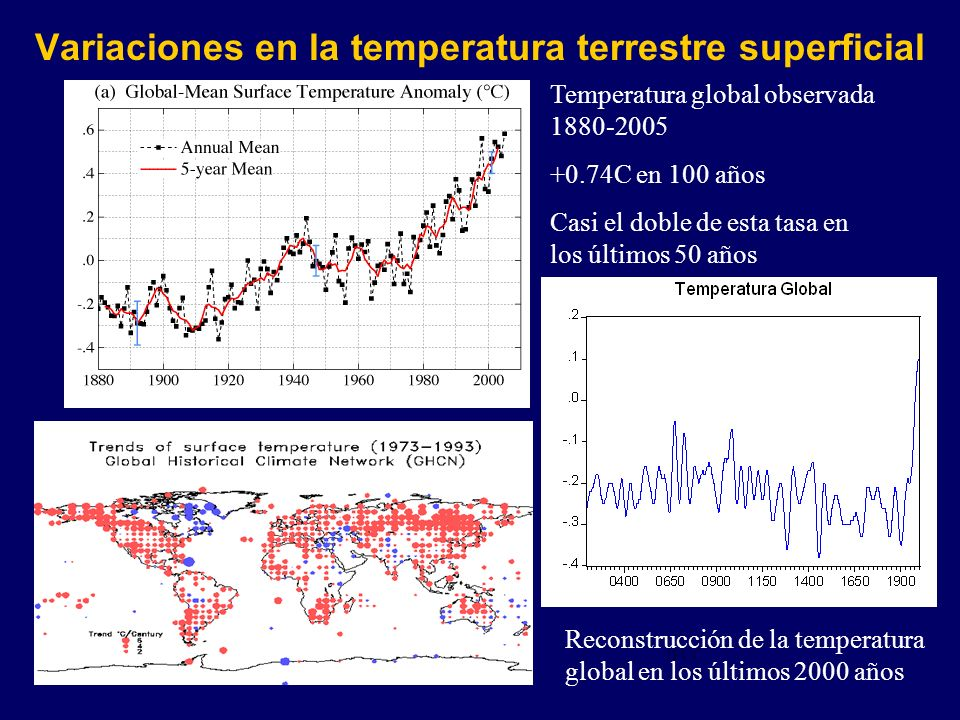 Variaciones en la temperatura terrestre superficial IPCC Reconstrucción de la temperatura global en los últimos 2000 años Temperatura global observada 1880-2005 +0.74C en 100 años Casi el doble de esta tasa en los últimos 50 años