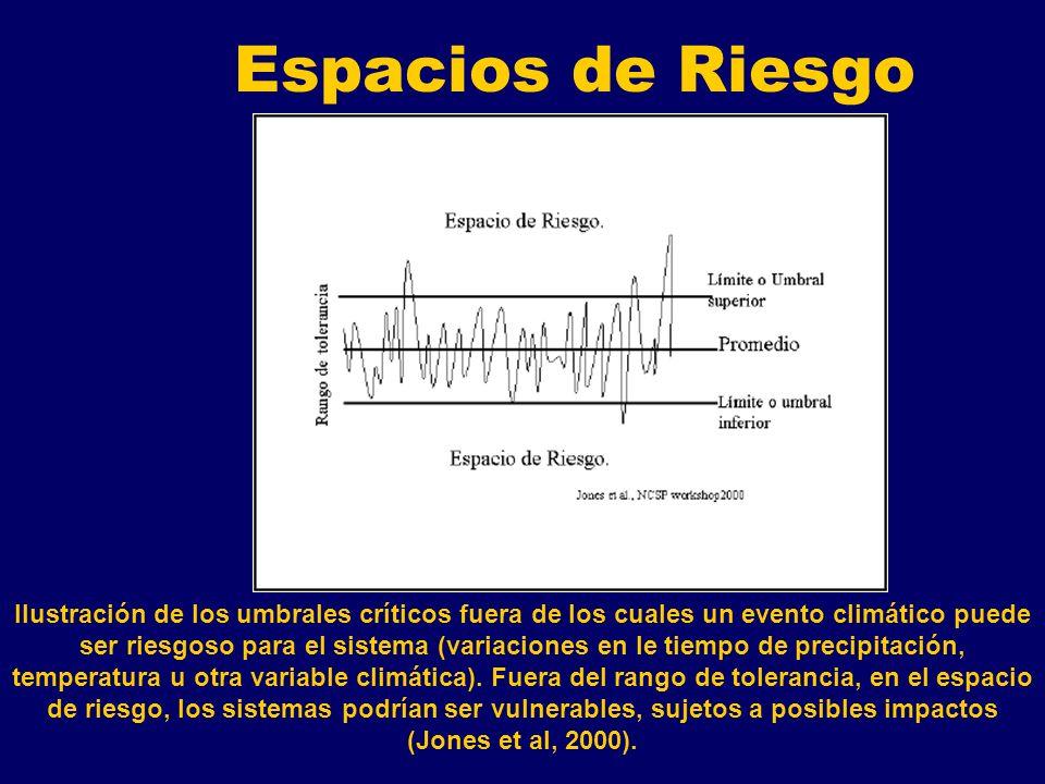 Espacios de Riesgo Ilustración de los umbrales críticos fuera de los cuales un evento climático puede ser riesgoso para el sistema (variaciones en le tiempo de precipitación, temperatura u otra variable climática).