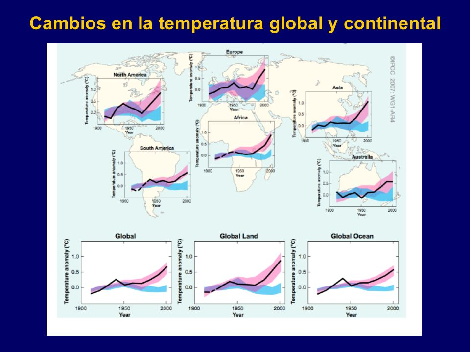 Cambios en la temperatura global y continental