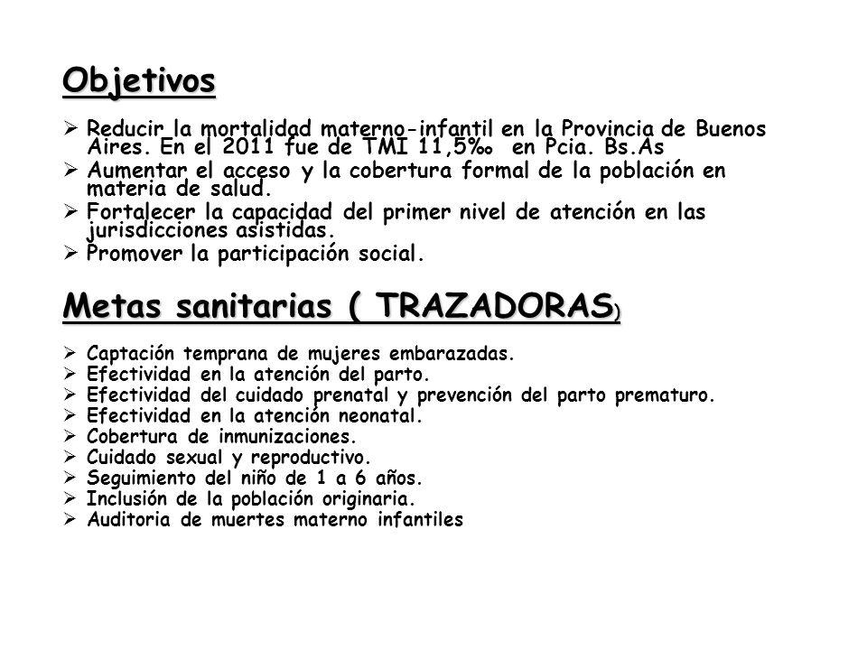 Objetivos Reducir la mortalidad materno-infantil en la Provincia de Buenos Aires. En el 2011 fue de TMI 11,5 en Pcia. Bs.As Aumentar el acceso y la co