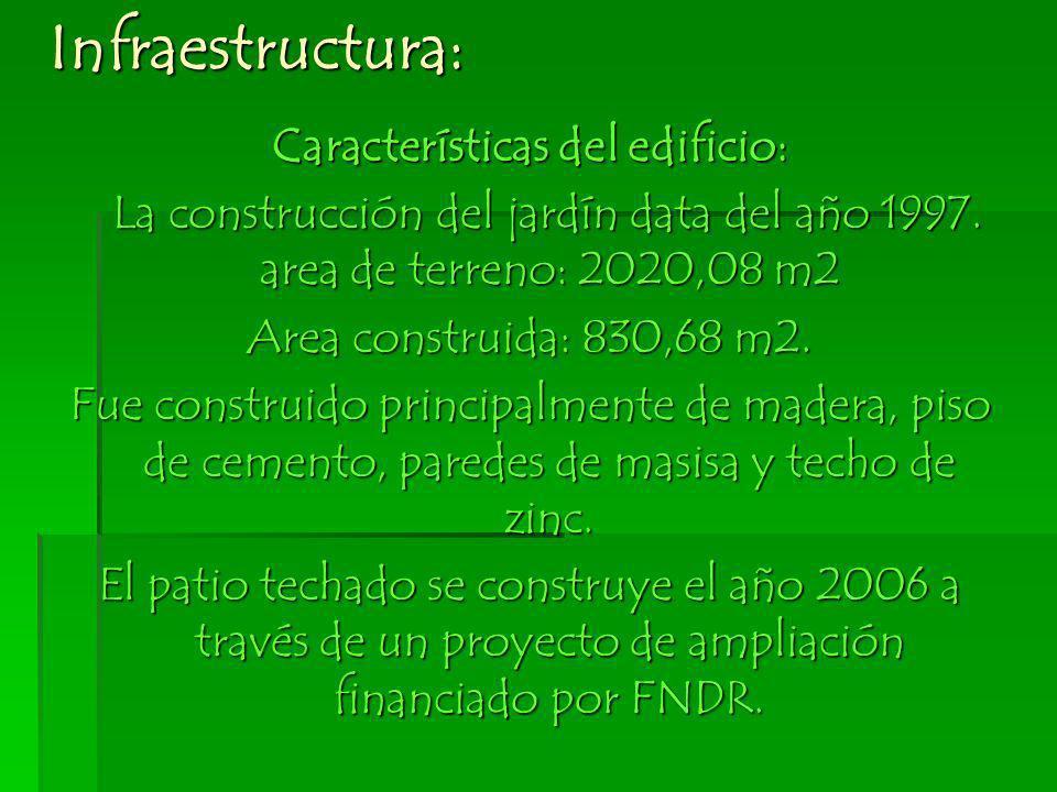 Infraestructura: Características del edificio: La construcción del jardín data del año 1997. area de terreno: 2020,08 m2 La construcción del jardín da