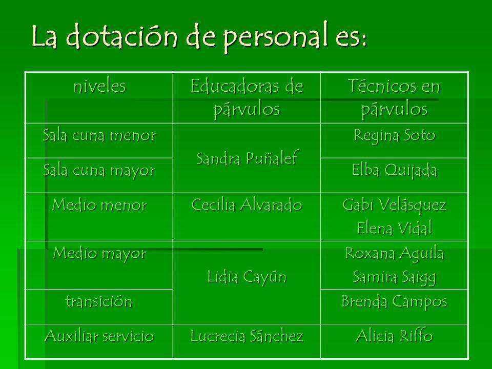 La dotación de personal es: niveles Educadoras de párvulos Técnicos en párvulos Sala cuna menor Sandra Puñalef Regina Soto Sala cuna mayor Elba Quijad