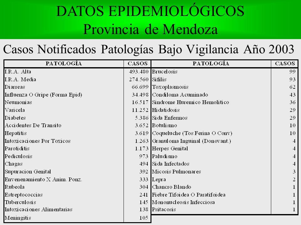 Casos Notificados Patologías Bajo Vigilancia Año 2003 DATOS EPIDEMIOLÓGICOS Provincia de Mendoza