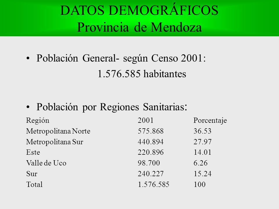 DATOS DEMOGRÁFICOS Provincia de Mendoza Población General- según Censo 2001: 1.576.585 habitantes Población por Regiones Sanitarias : Región 2001Porcentaje Metropolitana Norte575.86836.53 Metropolitana Sur 440.89427.97 Este220.89614.01 Valle de Uco 98.7006.26 Sur240.22715.24 Total 1.576.585100