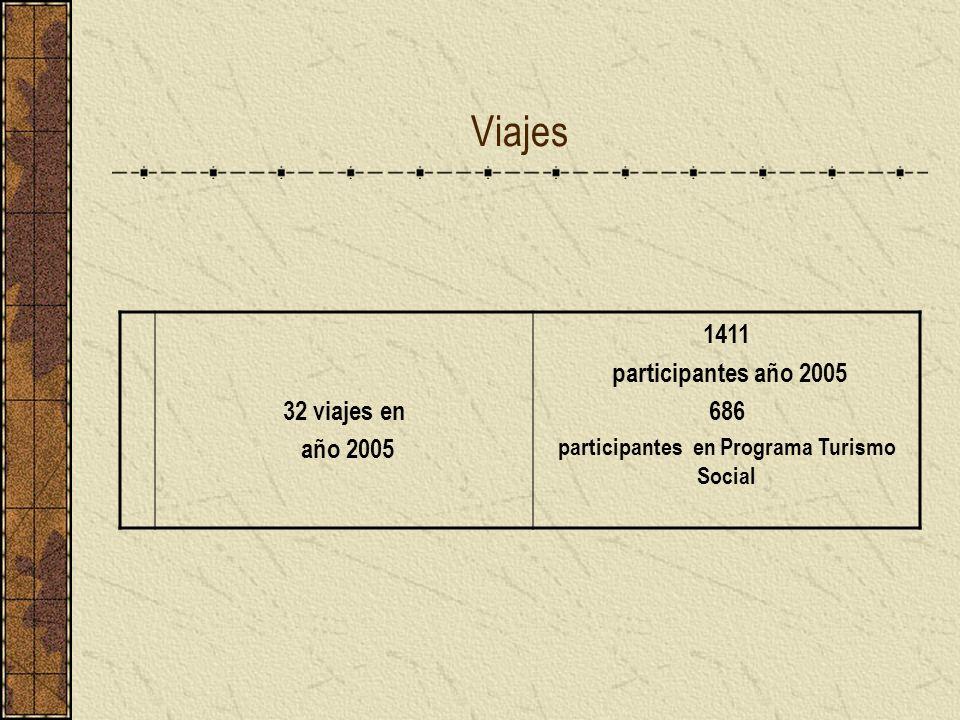 Viajes 32 viajes en año 2005 1411 participantes año 2005 686 participantes en Programa Turismo Social
