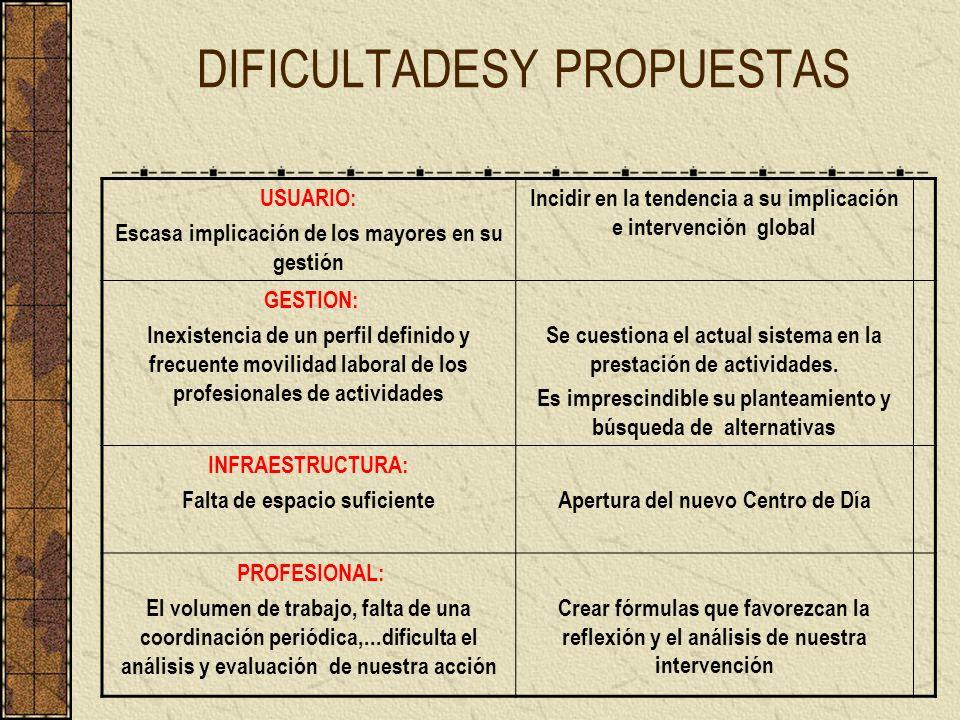 DIFICULTADESY PROPUESTAS USUARIO: Escasa implicación de los mayores en su gestión Incidir en la tendencia a su implicación e intervención global GESTI
