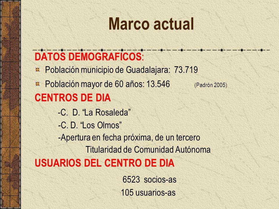 Marco actual DATOS DEMOGRAFICOS : Población municipio de Guadalajara: 73.719 Población mayor de 60 años: 13.546 (Padrón 2005) CENTROS DE DIA -C. D. La