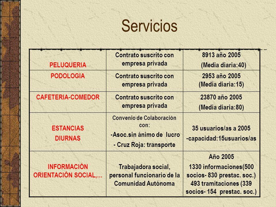 Servicios PELUQUERIA Contrato suscrito con empresa privada 8913 año 2005 (Media diaria:40) PODOLOGIAContrato suscrito con empresa privada 2953 año 200