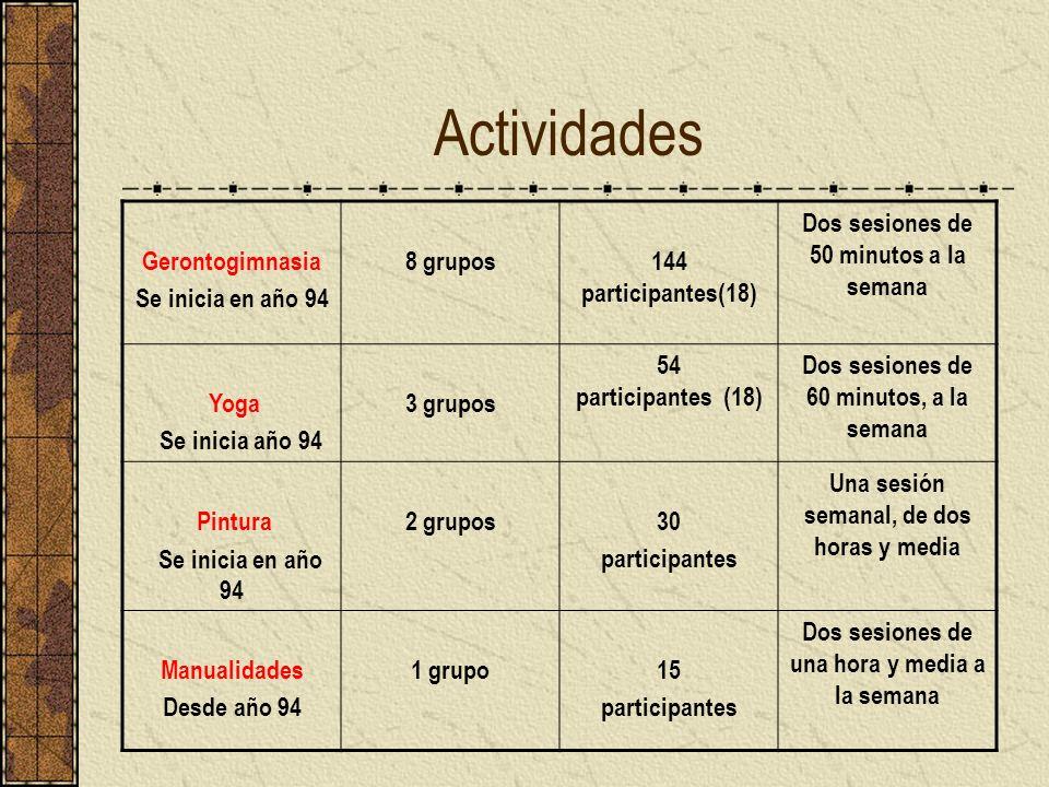 Actividades Gerontogimnasia Se inicia en año 94 8 grupos144 participantes(18) Dos sesiones de 50 minutos a la semana Yoga Se inicia año 94 3 grupos 54