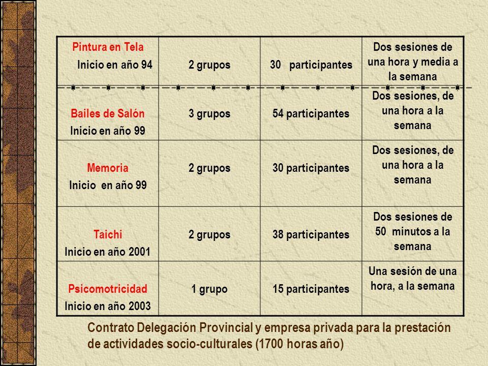 Contrato Delegación Provincial y empresa privada para la prestación de actividades socio-culturales (1700 horas año) Pintura en Tela Inicio en año 942