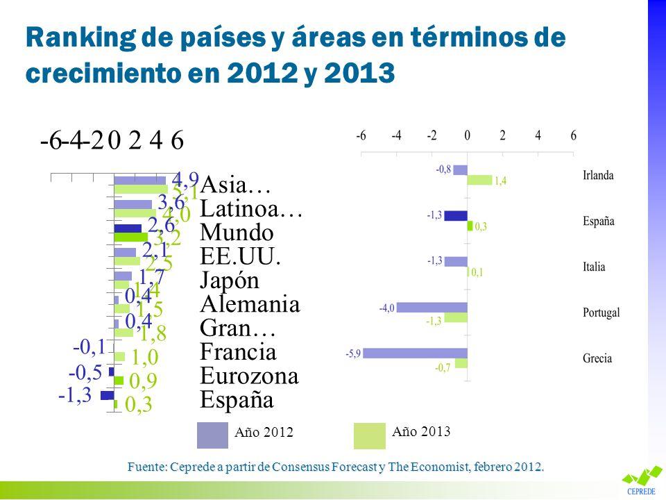 Ranking de países y áreas en términos de revisión del crecimiento en el último mes Fuente: Ceprede a partir de Consensus Forecast y The Economist, febrero 2012.
