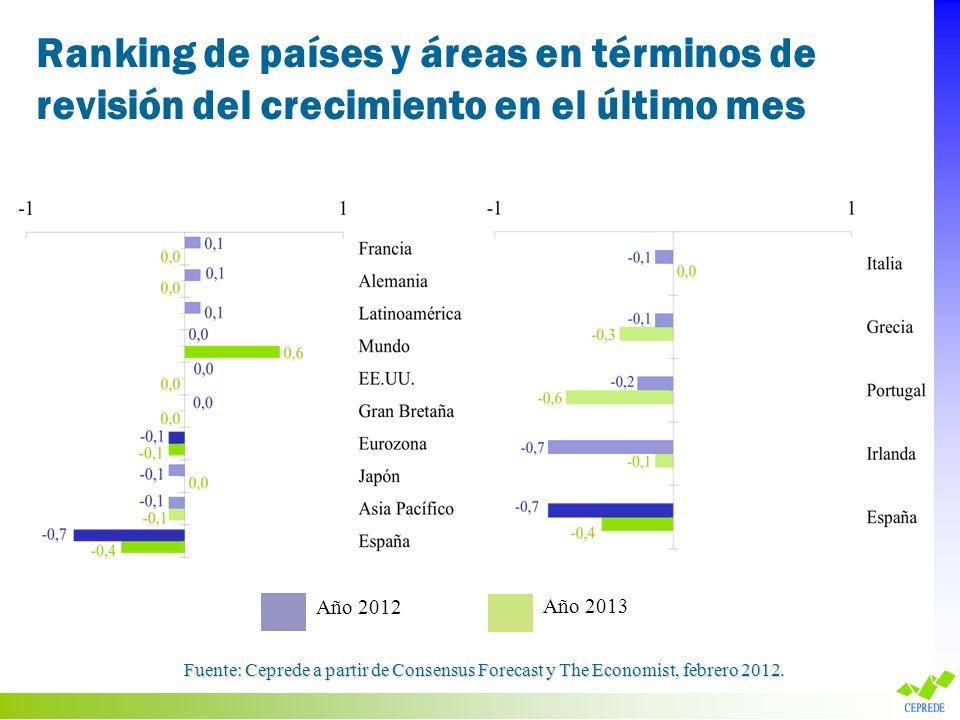Ranking de países y áreas en términos de revisión del crecimiento en el último mes Fuente: Ceprede a partir de Consensus Forecast y The Economist, feb