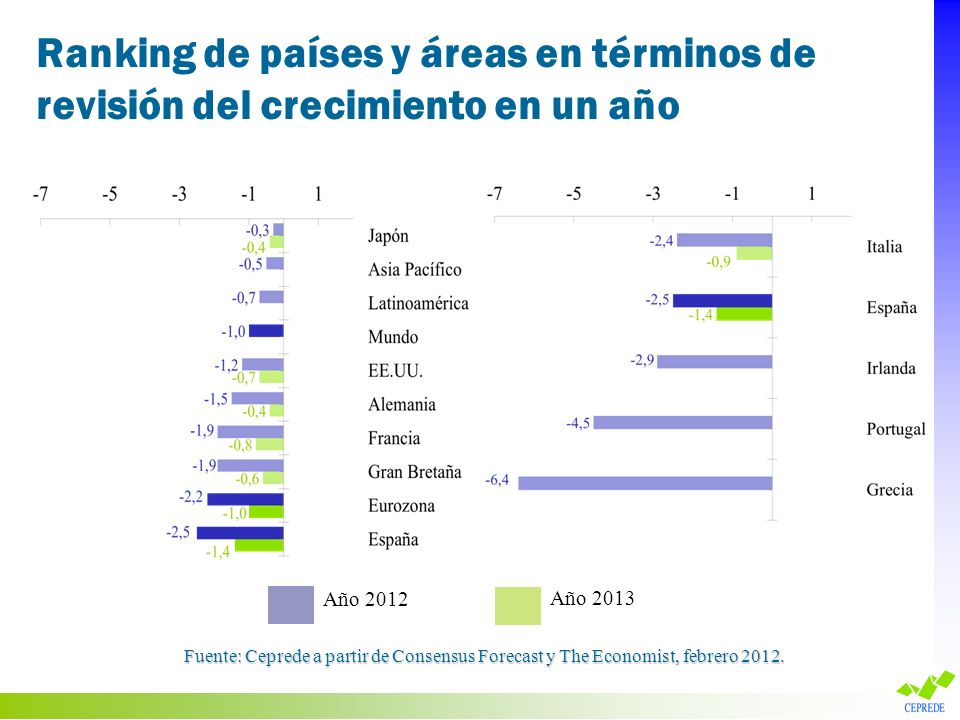 (1)(2)(3)(4)=(1)-(3) x 2/3 Institución Predicción PIB (%) Predicción Déficit s/PIB (%) Reducción s/déficit en 2011 (puntos porcentaje) Crecimiento implícito sin consolidación fiscal Fondo Monetario Internacional -1,7-6,81,3-0,8 Banco de España -1,5-4,43,71,0 Consensus Forecast -0,5-4,93,21,6 La Caixa 0,2-4,93,22,3 IEE 0,1-4,43,72,6 IFL 0,1-5,13,02,1 CEOE 0,0-4,53,62,4 AFI 0,0-4,53,62,4 Bankia 0,0-4,83,32,2 Banesto -0,4-5,92,21,1 CEPREDE -0,4-5,42,71,4 FUNCAS -0,5-4,33,82,0 IHS -1,2-5,22,90,7 UBS -1,5-4,33,81,0 Goldman Sachs -1,5-5,42,70,3 Relación entre predicción de crecimiento del PIB y predicción de esfuerzo en reducir déficit público para 2012 Fuente: Ceprede a partir de FMI, BE y Consensus Forecast.