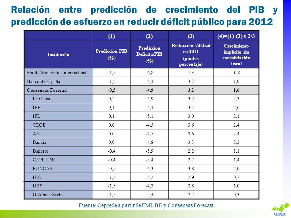 (1)(2)(3)(4)=(1)-(3) x 2/3 Institución Predicción PIB (%) Predicción Déficit s/PIB (%) Reducción s/déficit en 2011 (puntos porcentaje) Crecimiento imp