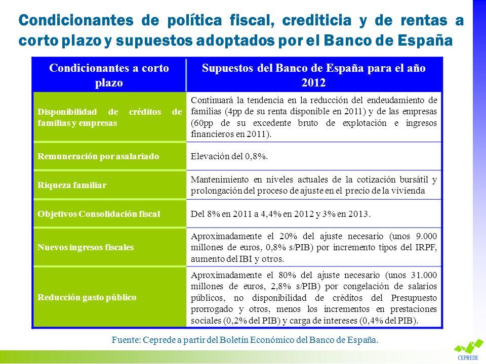 Condicionantes a corto plazo Supuestos del Banco de España para el año 2012 Disponibilidad de créditos de familias y empresas Continuará la tendencia