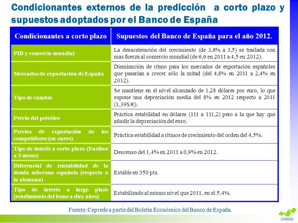 Condicionantes a corto plazoSupuestos del Banco de España para el año 2012. PIB y comercio mundial La desaceleración del crecimiento (de 3,8% a 3,5) s