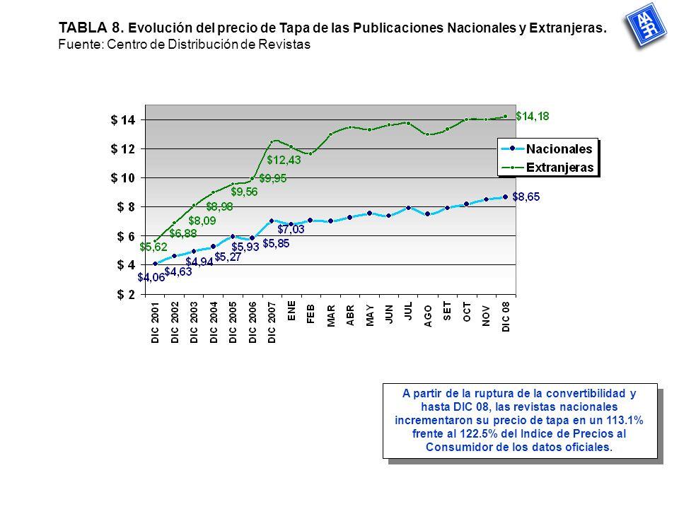 TABLA 8. Evolución del precio de Tapa de las Publicaciones Nacionales y Extranjeras.