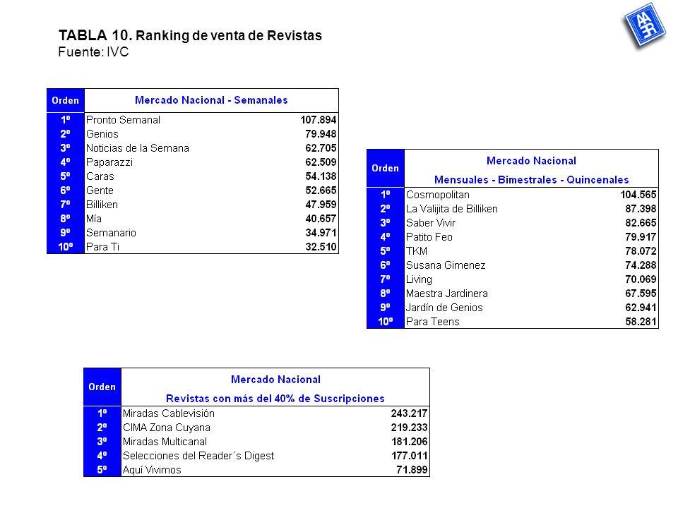 TABLA 10. Ranking de venta de Revistas Fuente: IVC