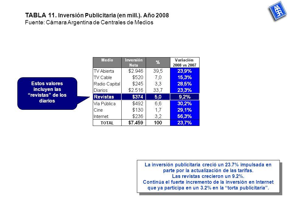 TABLA 11. Inversión Publicitaria (en mill.).
