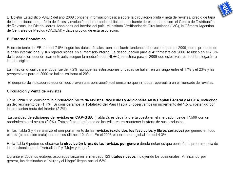 El Boletín Estadístico AAER del año 2008 contiene información básica sobre la circulación bruta y neta de revistas, precio de tapa de las publicaciones, oferta de títulos y evolución del mercado publicitario.
