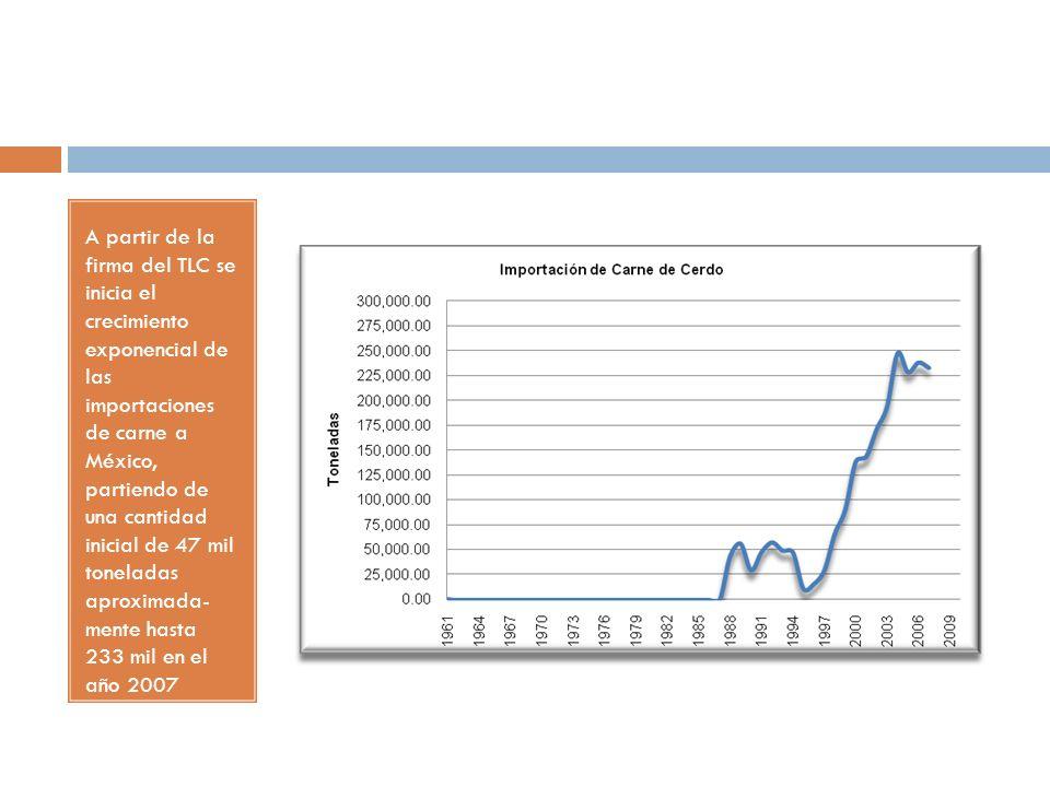 A partir de la firma del TLC se inicia el crecimiento exponencial de las importaciones de carne a México, partiendo de una cantidad inicial de 47 mil