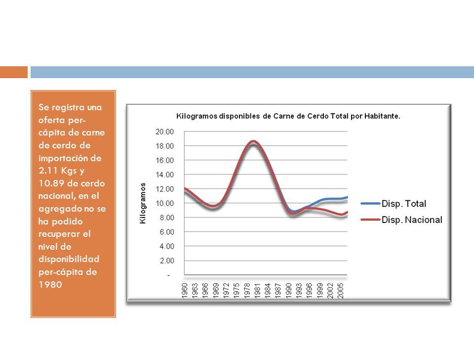 Se registra una oferta per- cápita de carne de cerdo de importación de 2.11 Kgs y 10.89 de cerdo nacional, en el agregado no se ha podido recuperar el