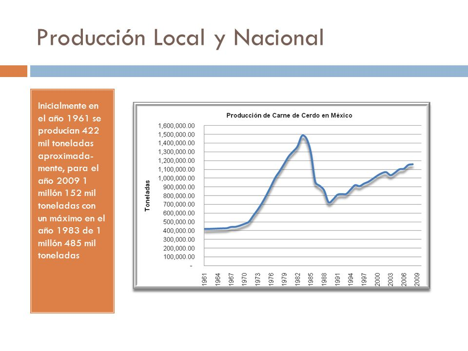 Producción Local y Nacional Inicialmente en el año 1961 se producían 422 mil toneladas aproximada- mente, para el año 2009 1 millón 152 mil toneladas