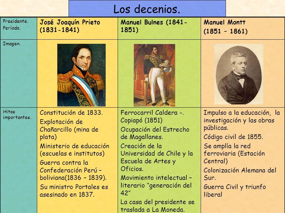 Los decenios. Presidente. Período. José Joaquín Prieto (1831-1841) Manuel Bulnes (1841- 1851) Manuel Montt (1851 – 1861) Imagen. Hitos importantes. Co