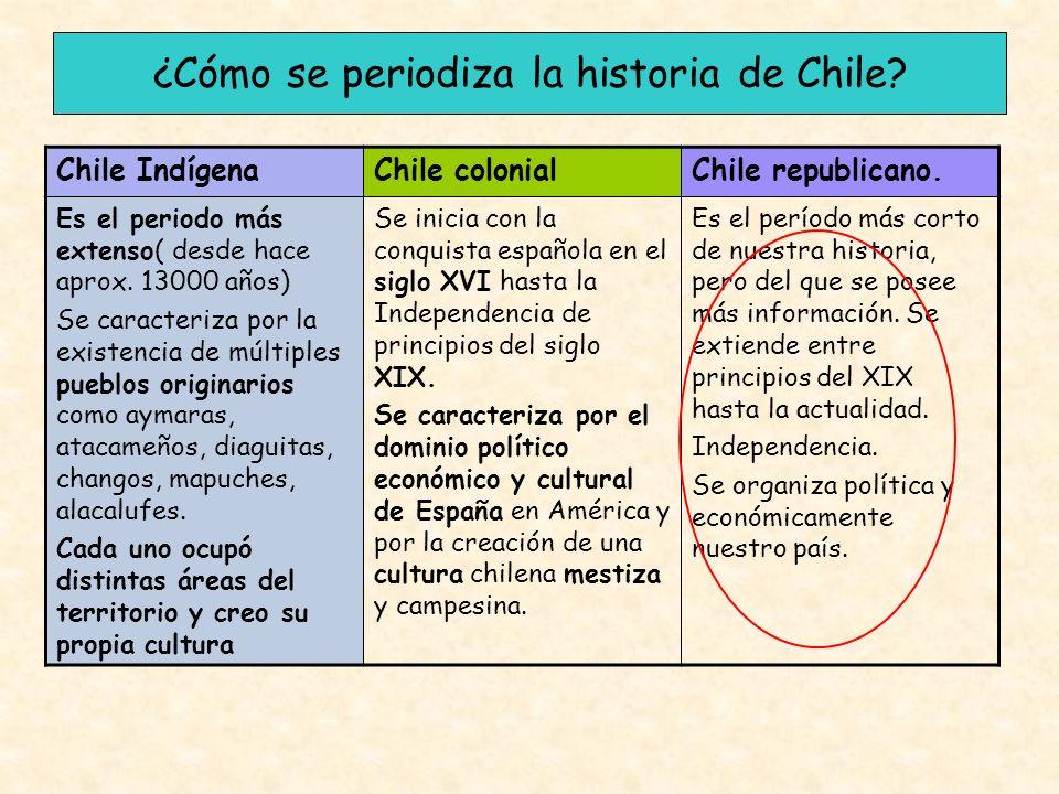 ¿Cómo se periodiza la historia de Chile? Chile IndígenaChile colonialChile republicano. Es el periodo más extenso( desde hace aprox. 13000 años) Se ca