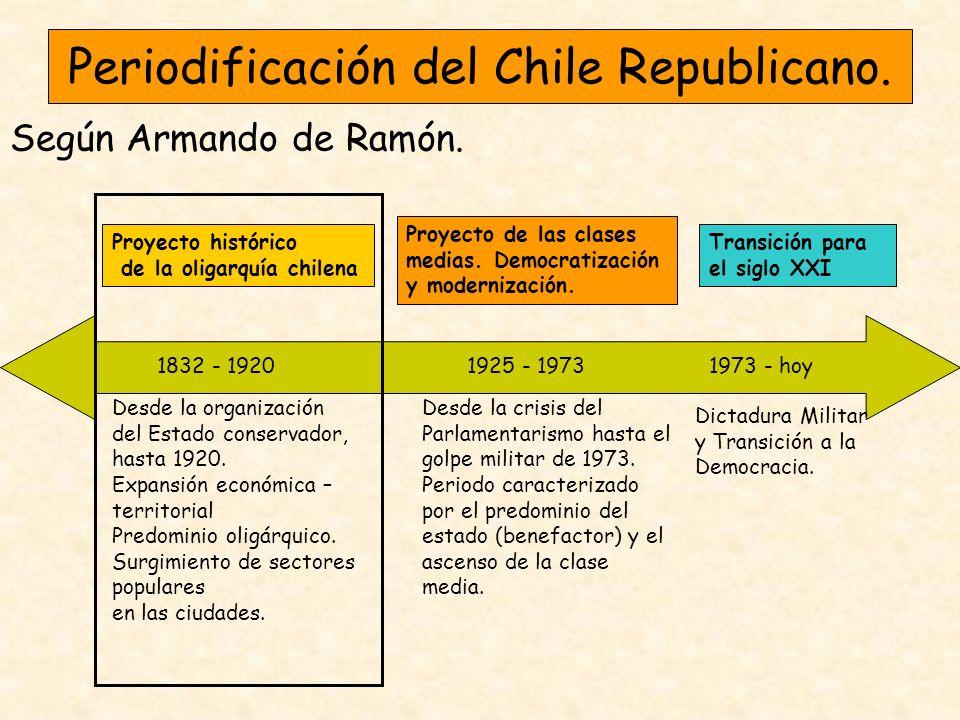 Periodificación del Chile Republicano. Según Armando de Ramón. Proyecto histórico de la oligarquía chilena Desde la organización del Estado conservado