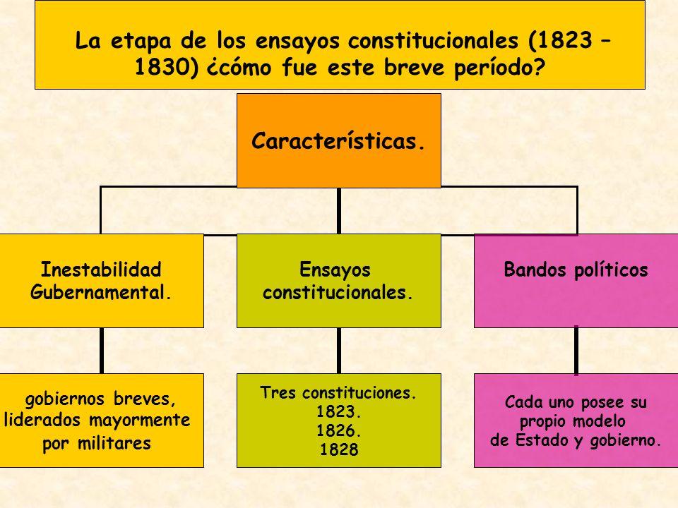 Características. Inestabilidad Gubernamental. gobiernos breves, liderados mayormente por militares Ensayos constitucionales. Tres constituciones. 1823