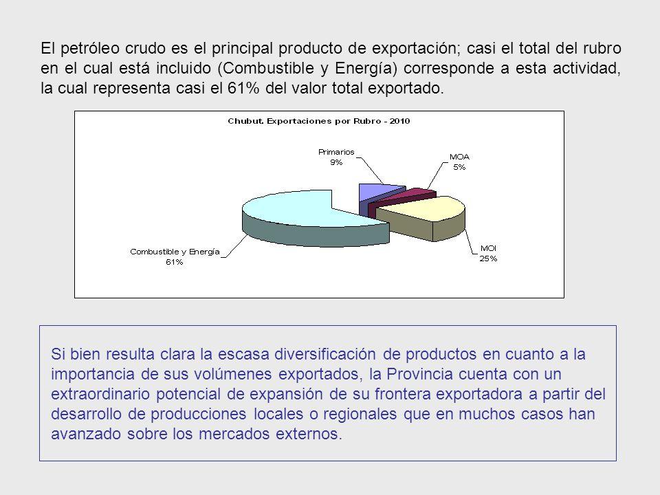 El petróleo crudo es el principal producto de exportación; casi el total del rubro en el cual está incluido (Combustible y Energía) corresponde a esta actividad, la cual representa casi el 61% del valor total exportado.