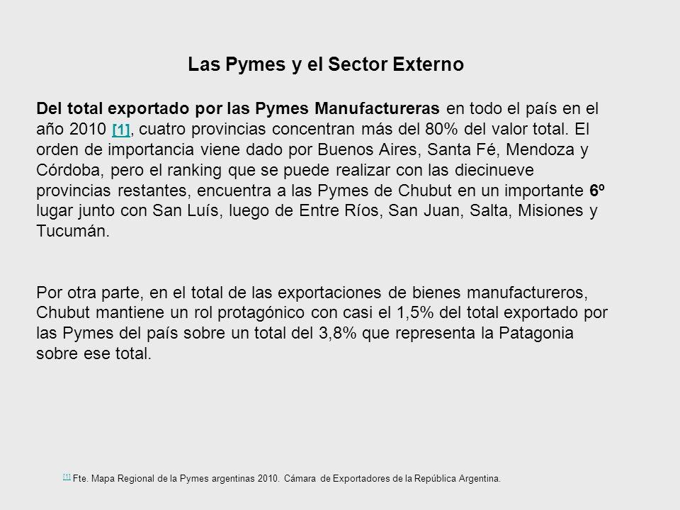 Las Pymes y el Sector Externo Del total exportado por las Pymes Manufactureras en todo el país en el año 2010 [1], cuatro provincias concentran más del 80% del valor total.