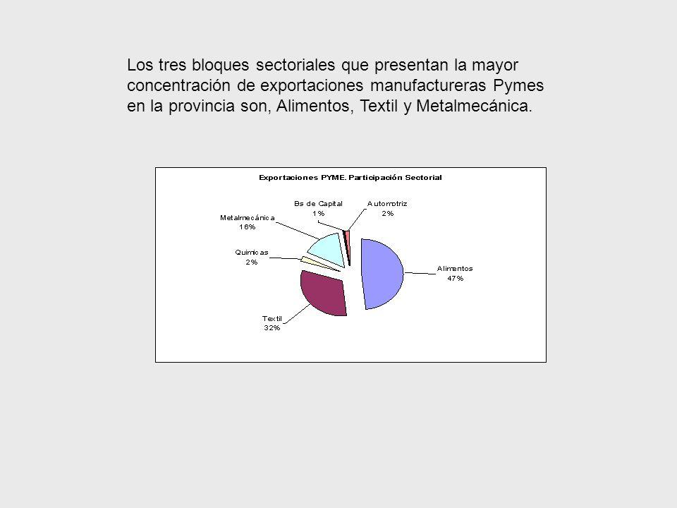 Los tres bloques sectoriales que presentan la mayor concentración de exportaciones manufactureras Pymes en la provincia son, Alimentos, Textil y Metalmecánica.