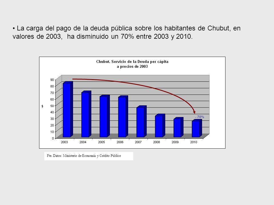 La carga del pago de la deuda pública sobre los habitantes de Chubut, en valores de 2003, ha disminuido un 70% entre 2003 y 2010.