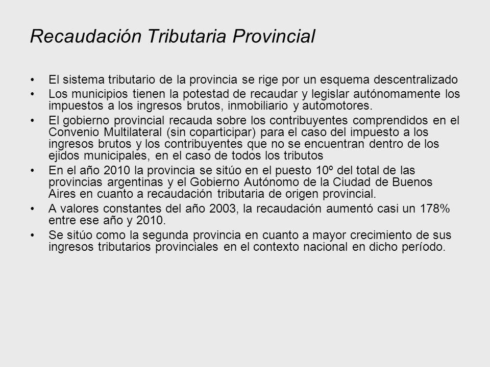 Recaudación Tributaria Provincial El sistema tributario de la provincia se rige por un esquema descentralizado Los municipios tienen la potestad de recaudar y legislar autónomamente los impuestos a los ingresos brutos, inmobiliario y automotores.