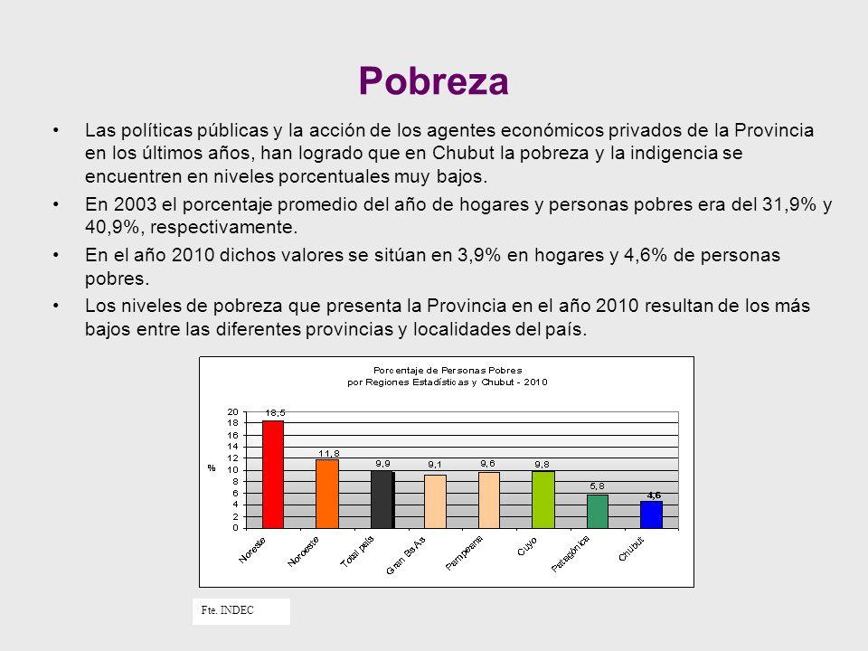 Las políticas públicas y la acción de los agentes económicos privados de la Provincia en los últimos años, han logrado que en Chubut la pobreza y la indigencia se encuentren en niveles porcentuales muy bajos.