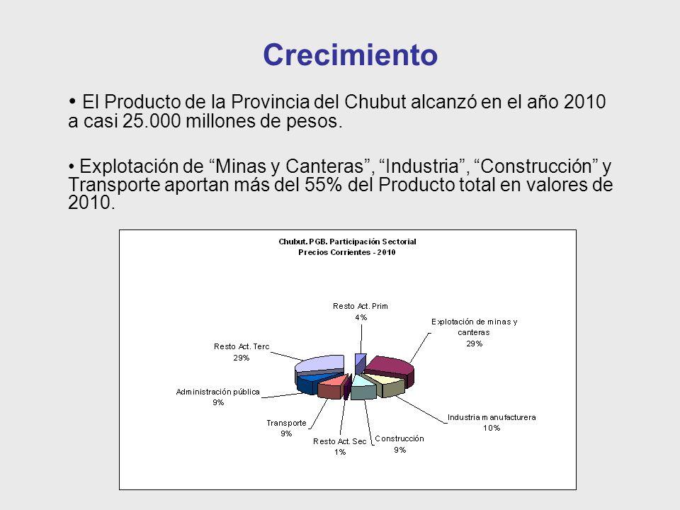 Crecimiento El Producto de la Provincia del Chubut alcanzó en el año 2010 a casi 25.000 millones de pesos.