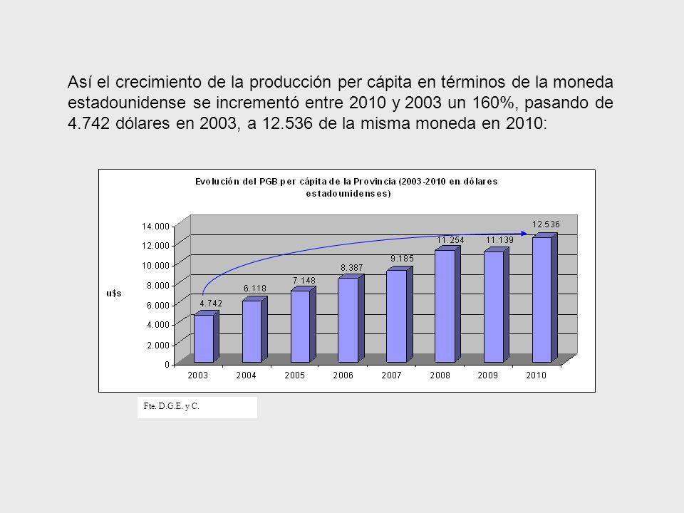 Así el crecimiento de la producción per cápita en términos de la moneda estadounidense se incrementó entre 2010 y 2003 un 160%, pasando de 4.742 dólares en 2003, a 12.536 de la misma moneda en 2010: Fte.